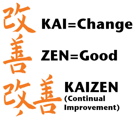 Kaizen, a philosphy Fuji have shoveled into their products.